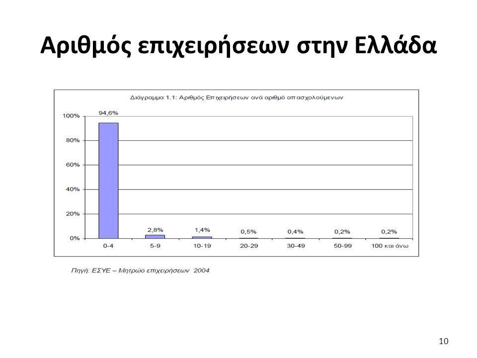 Αριθμός επιχειρήσεων στην Ελλάδα 10