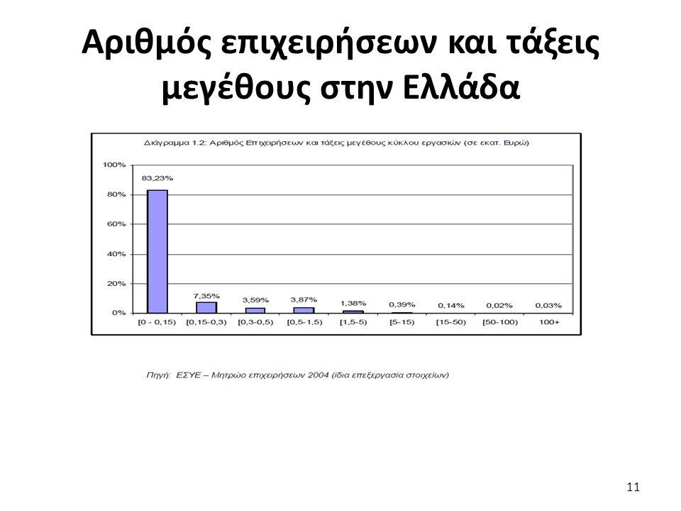Αριθμός επιχειρήσεων και τάξεις μεγέθους στην Ελλάδα 11