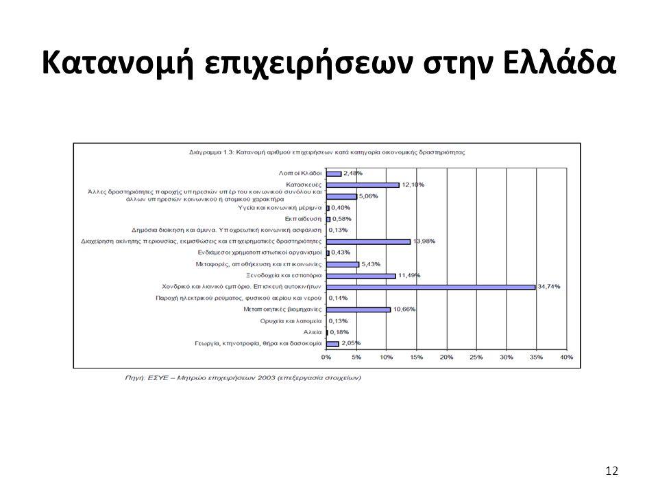 Κατανομή επιχειρήσεων στην Ελλάδα 12