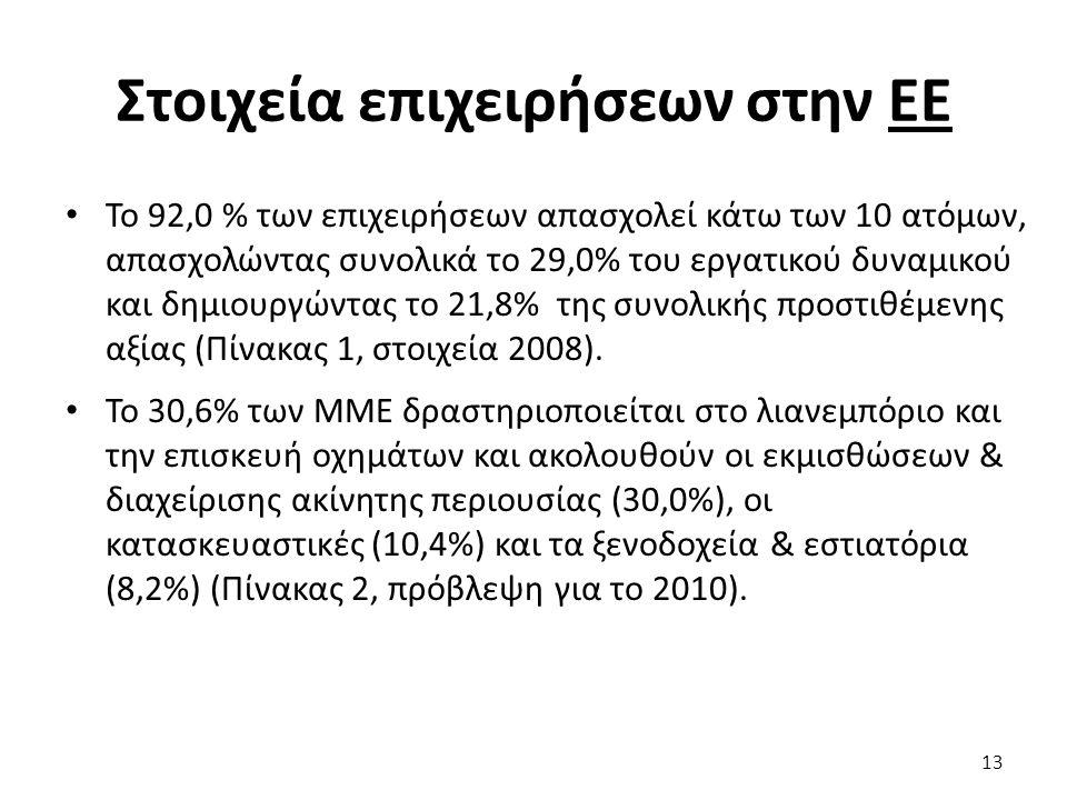 Στοιχεία επιχειρήσεων στην ΕΕ Το 92,0 % των επιχειρήσεων απασχολεί κάτω των 10 ατόμων, απασχολώντας συνολικά το 29,0% του εργατικού δυναμικού και δημι