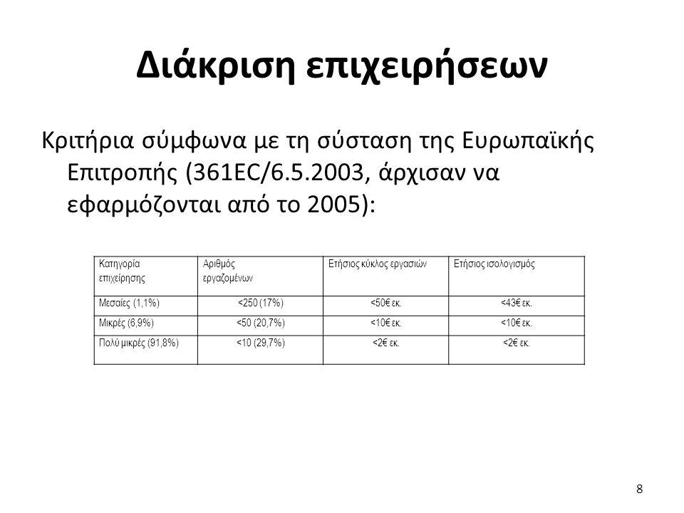 Διάκριση επιχειρήσεων 8 Κατηγορία επιχείρησης Αριθμός εργαζομένων Ετήσιος κύκλος εργασιώνΕτήσιος ισολογισμός Μεσαίες (1,1%)<250 (17%)<50€ εκ.<43€ εκ.