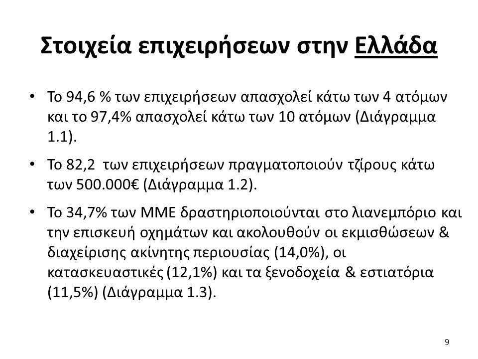 Στοιχεία επιχειρήσεων στην Ελλάδα Το 94,6 % των επιχειρήσεων απασχολεί κάτω των 4 ατόμων και το 97,4% απασχολεί κάτω των 10 ατόμων (Διάγραμμα 1.1). Το