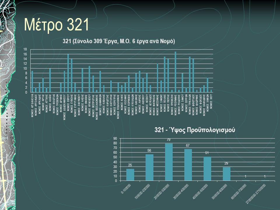 Μέτρο 321