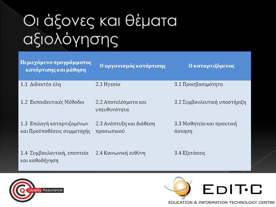 Περιεχόμενο προγράμματος κατάρτισης και μάθηση Ο οργανισμός κατάρτισηςΟ καταρτιζόμενος 1.1 Διδακτέα ύλη2.1 Ηγεσία3.1 Προσβασιμότητα 1.2 Εκπαιδευτικές Μέθοδοι 2.2 Αποτελέσματα και υπευθυνότητα 3.2 Συμβουλευτική υποστήριξη 1.3 Επιλογή καταρτιζομένων και Προϋποθέσεις συμμετοχής 2.3 Ανάπτυξη και διάθεση προσωπικού 3.3 Μαθητεία και πρακτική άσκηση 1.4 Συμβουλευτική, εποπτεία και καθοδήγηση 2.4 Κοινωνική ευθύνη3.4 Εξετάσεις