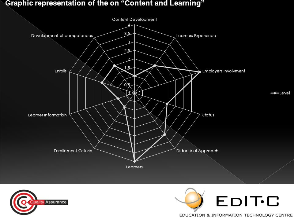 Graphic representation of the on Content and Learning