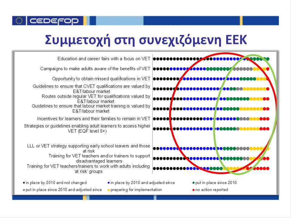 Συμμετοχή στη συνεχιζόμενη ΕΕΚ