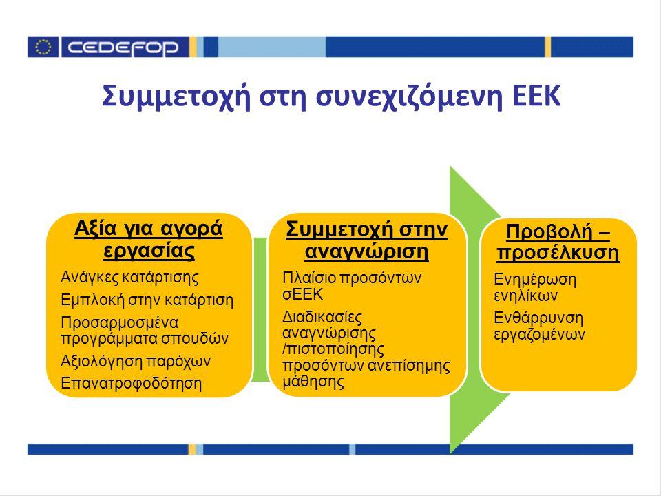 Συμμετοχή στη συνεχιζόμενη ΕΕΚ Αξία για αγορά εργασίας Ανάγκες κατάρτισης Εμπλοκή στην κατάρτιση Προσαρμοσμένα προγράμματα σπουδών Αξιολόγηση παρόχων Επανατροφοδότηση Συμμετοχή στην αναγνώριση Πλαίσιο προσόντων σΕΕΚ Διαδικασίες αναγνώρισης /πιστοποίησης προσόντων ανεπίσημης μάθησης Προβολή – προσέλκυση Ενημέρωση ενηλίκων Ενθάρρυνση εργαζομένων