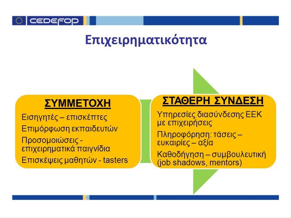Επιχειρηματικότητα ΣΥΜΜΕΤΟΧΗ Εισηγητές – επισκέπτες Επιμόρφωση εκπαιδευτών Προσομοιώσεις - επιχειρηματικά παιγνίδια Επισκέψεις μαθητών - tasters ΣΤΑΘΕΡΗ ΣΥΝΔΕΣΗ Υπηρεσίες διασύνδεσης ΕΕΚ με επιχειρήσεις Πληροφόρηση: τάσεις – ευκαιρίες – αξία Καθοδήγηση – συμβουλευτική (job shadows, mentors)