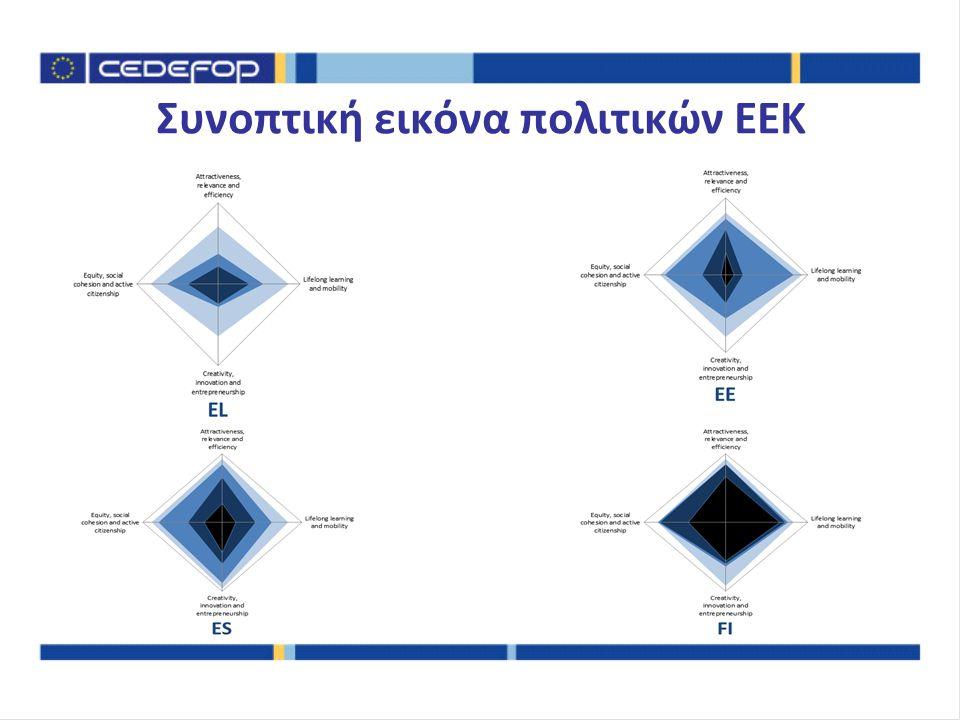 Συνοπτική εικόνα πολιτικών ΕΕΚ