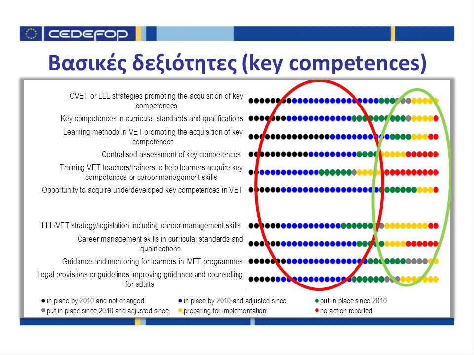 Ευχαριστώ για την προσοχή Vlasis.KOROVILOS@cedefop.europa.eu more information on VET policies and systems www.cedefop.europa.eu