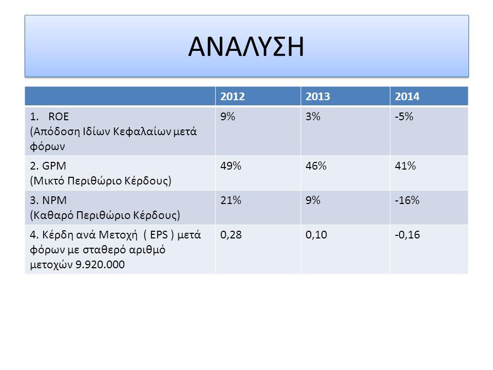 ΑΝΑΛΥΣΗ 201220132014 1.ROE (Απόδοση Ιδίων Κεφαλαίων μετά φόρων 9%3%-5% 2. GPM (Μικτό Περιθώριο Κέρδους) 49%46%41% 3. NPM (Καθαρό Περιθώριο Κέρδους) 21