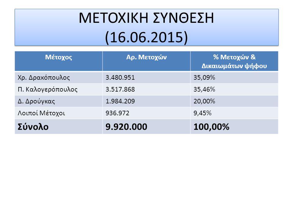 ΜΕΤΟΧΙΚΗ ΣΥΝΘΕΣΗ (16.06.2015) ΜέτοχοςΑρ. Μετοχών% Μετοχών & Δικαιωμάτων ψήφου Χρ. Δρακόπουλος3.480.95135,09% Π. Καλογερόπουλος3.517.86835,46% Δ. Δρούγ