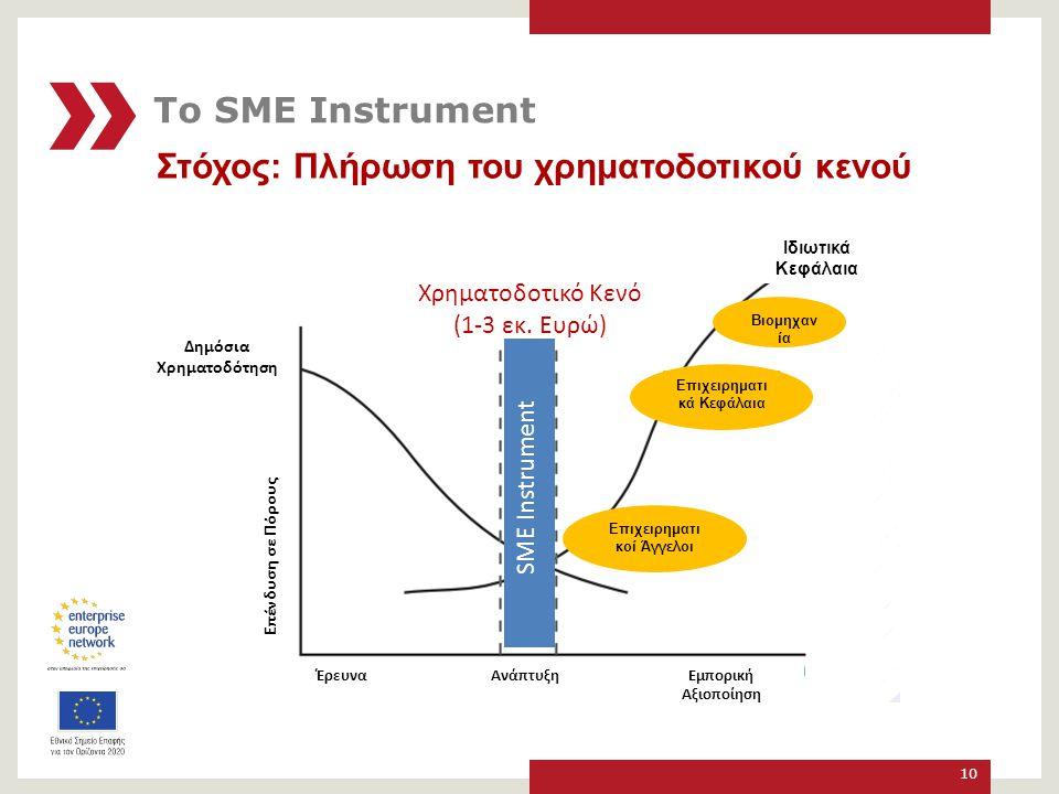 Στόχος: Πλήρωση του χρηματοδοτικού κενού 10 Χρηματοδοτικό Κενό (1-3 εκ.