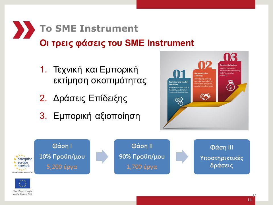 Οι τρεις φάσεις του SME Instrument 1.Τεχνική και Εμπορική εκτίμηση σκοπιμότητας 2.