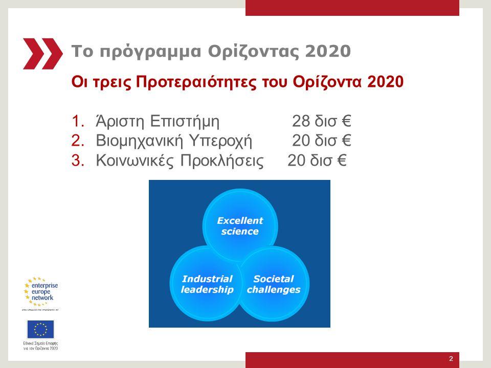 Οι τρεις Προτεραιότητες του Ορίζοντα 2020 1.Άριστη Επιστήμη 28 δισ € 2.
