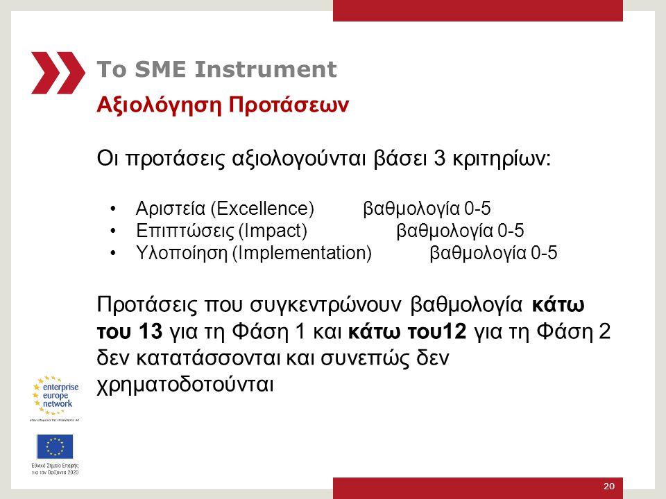 Αξιολόγηση Προτάσεων Οι προτάσεις αξιολογούνται βάσει 3 κριτηρίων: Αριστεία (Excellence) βαθμολογία 0-5 Επιπτώσεις (Impact) βαθμολογία 0-5 Υλοποίηση (Implementation) βαθμολογία 0-5 Προτάσεις που συγκεντρώνουν βαθμολογία κάτω του 13 για τη Φάση 1 και κάτω του12 για τη Φάση 2 δεν κατατάσσονται και συνεπώς δεν χρηματοδοτούνται 20 Το SME Instrument