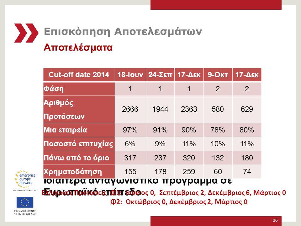 Αποτελέσματα Ιδιαίτερα ανταγωνιστικό πρόγραμμα σε Ευρωπαϊκό επίπεδο 26 Ελληνικές Προτάσεις Φ1: Ιούνιος 0, Σεπτέμβριος 2, Δεκέμβριος 6, Μάρτιος 0 Φ2: Οκτώβριος 0, Δεκέμβριος 2, Μάρτιος 0 Cut-off date 2014 18-Ιουν24-Σεπ17-Δεκ9-Οκτ17-Δεκ Φάση 11122 Αριθμός Προτάσεων 266619442363580629 Μια εταιρεία 97%91%90%78%80% Ποσοστό επιτυχίας 6%9%11%10%11% Πάνω από το όριο 317237320132180 Χρηματοδότηση 1551782596074 Επισκόπηση Αποτελεσμάτων