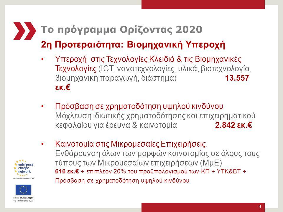 Εθνικά Σημεία Επαφής για τις ΜμΕ στον ΟΡΙΖΟΝΤΑ 2020 1.Γιώργος Τζαμτζής Δίκτυο ΠΡΑΞΗ/ΙΤΕ, Τηλ.
