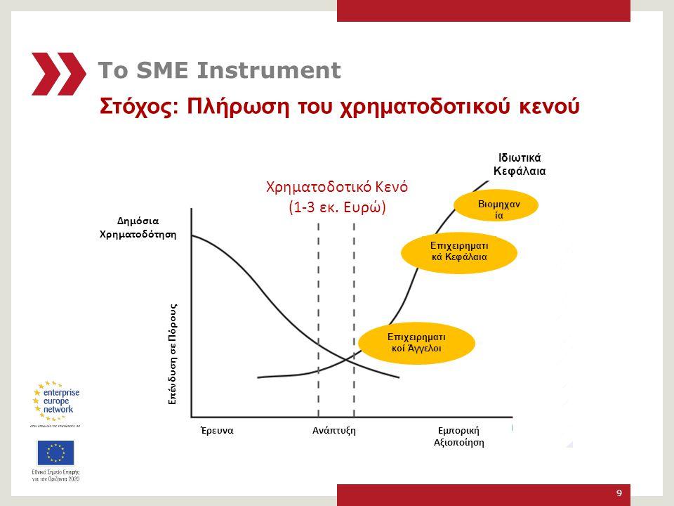 Στόχος: Πλήρωση του χρηματοδοτικού κενού 9 Χρηματοδοτικό Κενό (1-3 εκ.