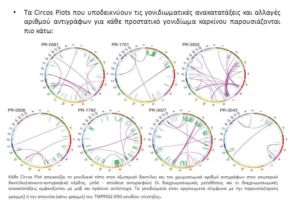 Τα Circos Plots που υποδεικνύουν τις γονιδιωματικές ανακατατάξεις και αλλαγές αριθμού αντιγράφων για κάθε προστατικό γονιδίωμα καρκίνου παρουσιάζονται πιο κάτω: Κάθε Circos Plot απεικονίζει το γονιδιακό τόπο στον εξωτερικό δακτύλιο και τον χρωμοσωμικό αριθμό αντιγράφων στον εσωτερικό δακτύλιο(κόκκινο-αντιγραφικό κέρδος, μπλέ - απώλεια αντιγραφών) Οι διαχρωμοσωμικές μεταθέσεις και οι διαχρωμοσωμικές ανακατατάξεις εμφανίζονται με μοβ και πράσινο αντίστοιχα.