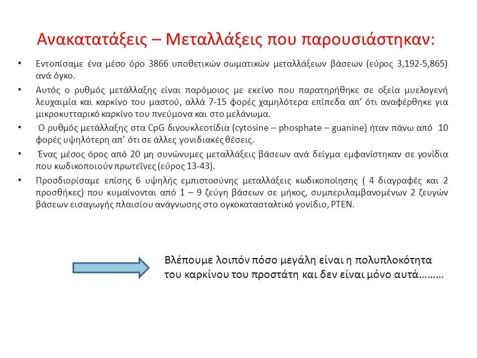 Εντοπίσαμε ένα μέσο όρο 3866 υποθετικών σωματικών μεταλλάξεων βάσεων (εύρος 3,192-5,865) ανά όγκο.