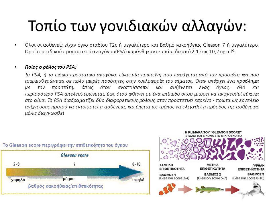 Τοπίο των γονιδιακών αλλαγών: Όλοι οι ασθενείς είχαν όγκο σταδίου T2c ή μεγαλύτερο και Βαθμό κακοήθειας Gleason 7 ή μεγαλύτερο.
