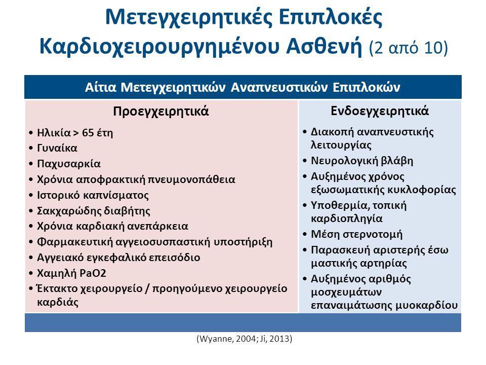 Μετεγχειρητικές Επιπλοκές Καρδιοχειρουργημένου Ασθενή (2 από 10) Αίτια Μετεγχειρητικών Αναπνευστικών Επιπλοκών Προεγχειρητικά Ηλικία > 65 έτη Γυναίκα