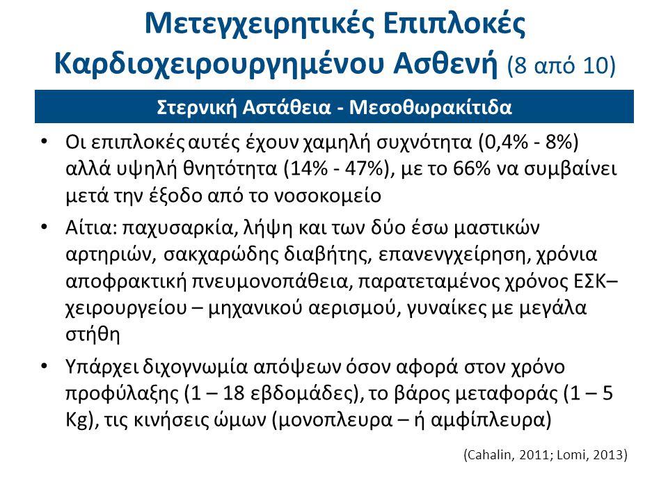 Μετεγχειρητικές Επιπλοκές Καρδιοχειρουργημένου Ασθενή (8 από 10) Οι επιπλοκές αυτές έχουν χαμηλή συχνότητα (0,4% - 8%) αλλά υψηλή θνητότητα (14% - 47%