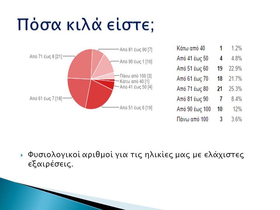  Λογικά αποτελέσματα καθώς οι μαθητές κυρίως ήταν οι βασικοί συμμετέχοντες του ερωτηματολογίου.
