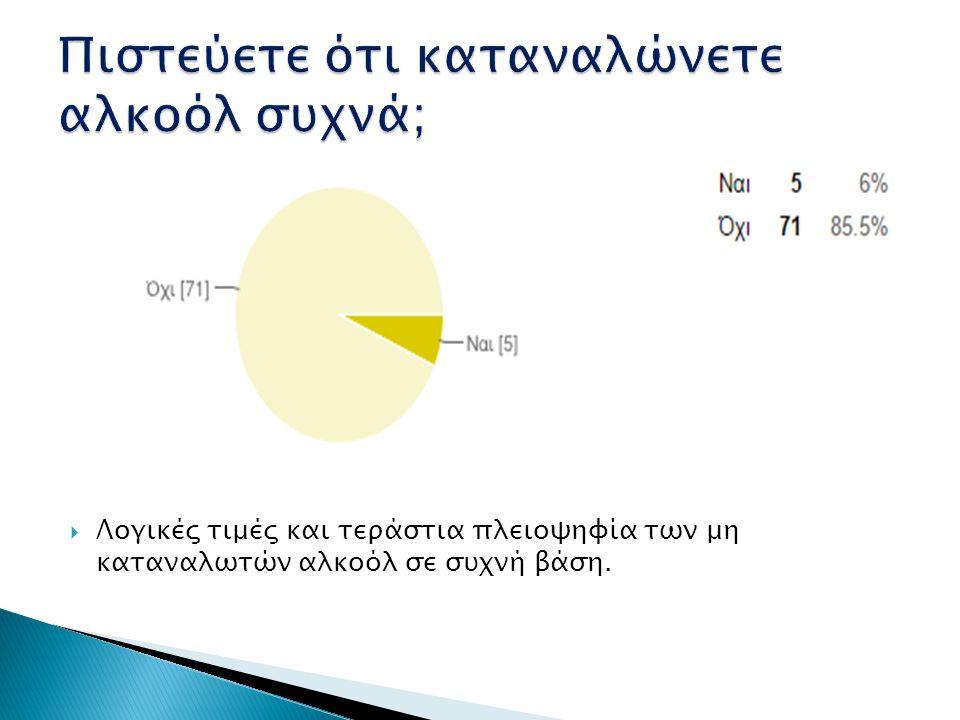  Σχετικά καλά ποσοστά με διαφορά το 15,7 και 3,6% που ξενυχτά 3+/7 μέρες.