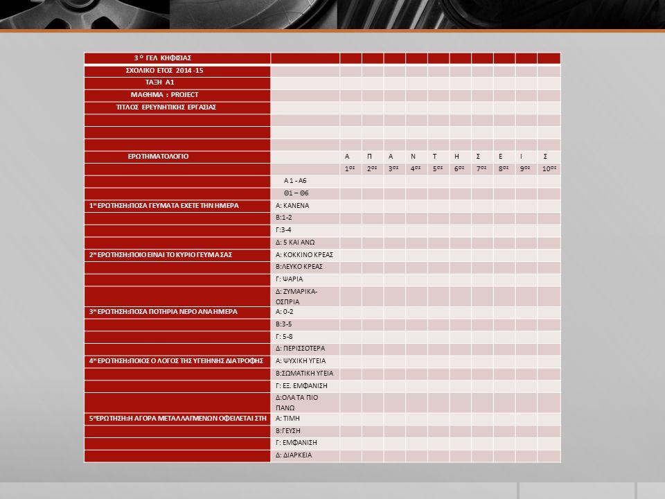 3 O ΓΕΛ ΚΗΦΙΣΙΑΣ ΣΧΟΛΙΚΟ ΕΤΟΣ 2014 -15 ΤΑΞΗ Α1 ΜΑΘΗΜΑ : PROJECT TITΛΟΣ ΕΡΕΥΝΗΤΙΚΗΣ ΕΡΓΑΣΙΑΣ ΕΡΩΤΗΜΑΤΟΛΟΓΙΟ ΑΠΑΝΤΗΣΕΙ Σ 1 ΟΣ 2 ΟΣ 3 ΟΣ 4 ΟΣ 5 ΟΣ 6 ΟΣ 7