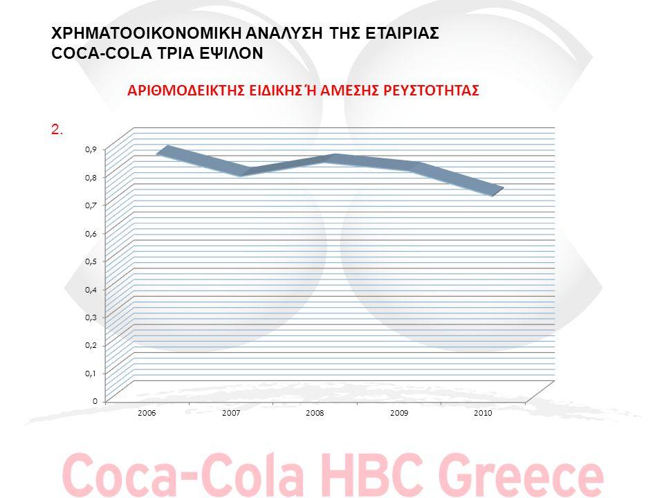 ΣΥΜΠΕΡΑΣΜΑΤΙΚΑ: Η COCA-COLA 3Ε παρουσιάζει ανοδική τάση στο δείκτη γενικής ρευστότητας γιατί μπορεί και καλύπτει τις βραχυπρόθεσμες υποχρεώσεις στα έτη 2006 -2009 (όπου ο δείκτης γενικής ρευστότητας >1) ενώ στο έτος 2010 (ο δεικτης<1).Αντίθετα ο δείκτης ειδικής η άμεσης ρευστότητας παρουσιάζει πτωτική τάση σε σχέση με τον κλάδο.