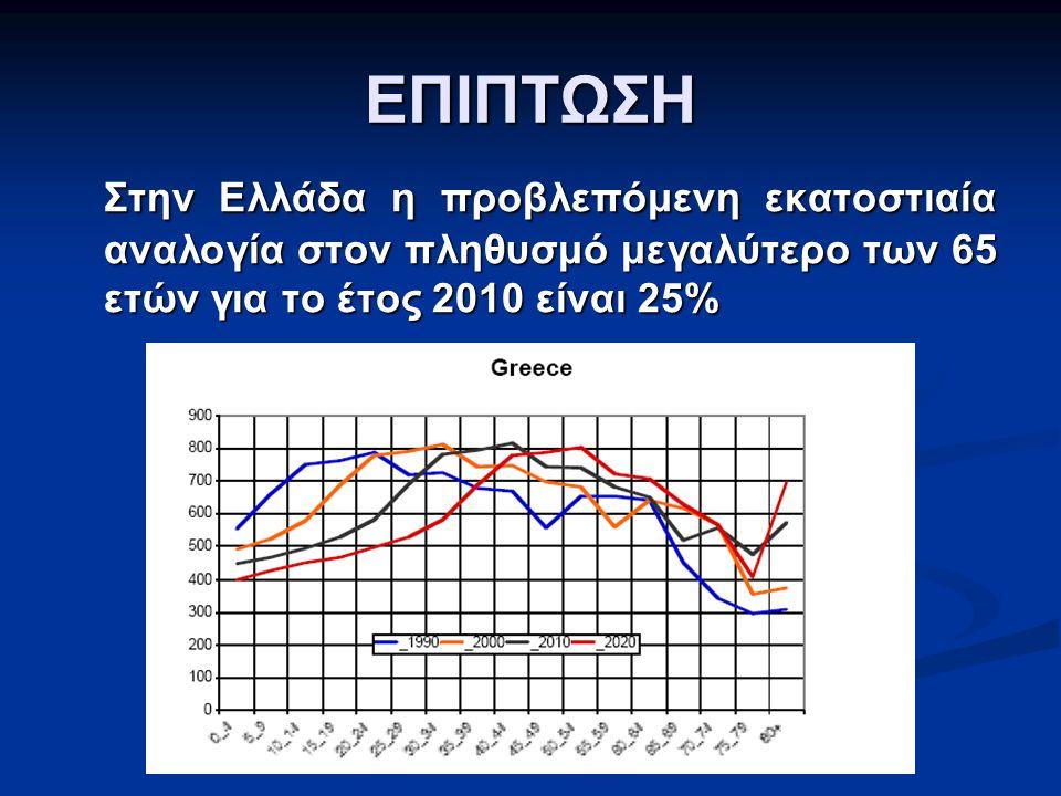 ΕΠΙΠΤΩΣΗ Στην Ελλάδα η προβλεπόμενη εκατοστιαία αναλογία στον πληθυσμό μεγαλύτερο των 65 ετών για το έτος 2010 είναι 25%