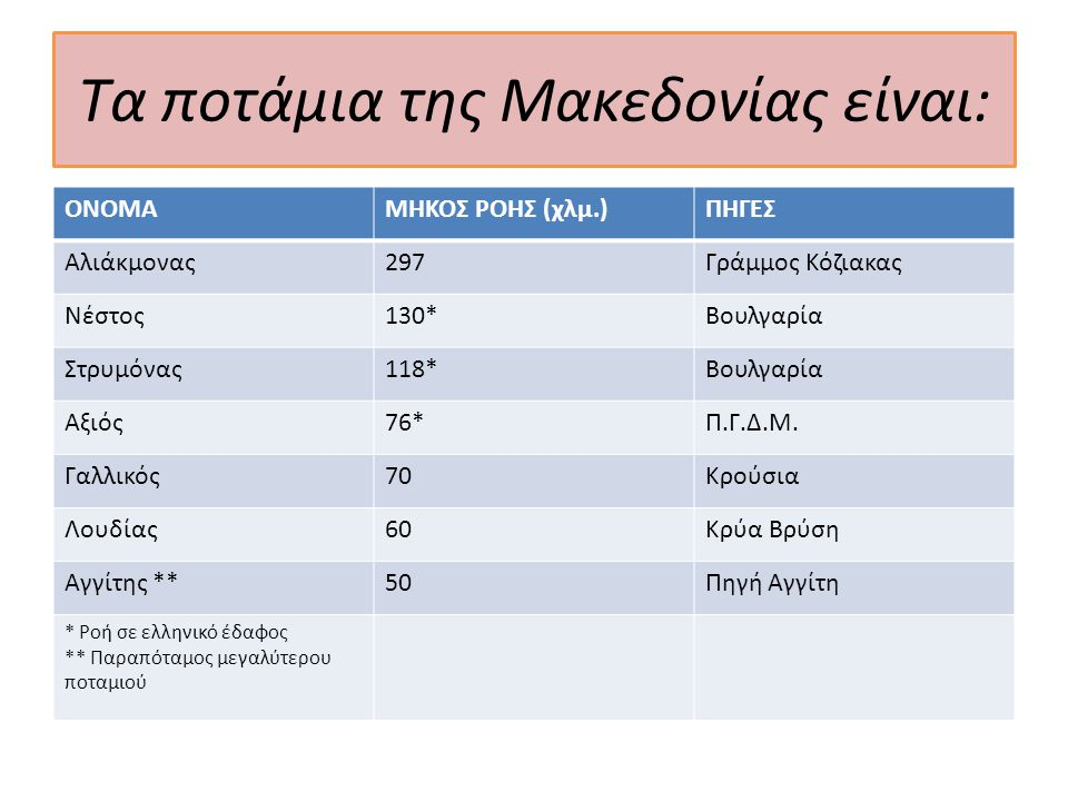 Αλιάκμονας Είναι το μακρύτερο ποτάμι της Ελλάδας Πηγάζει και βρίσκεται εξ ολοκλήρου σε ελληνικό έδαφος με συνολικό μήκος 297 χλμ.