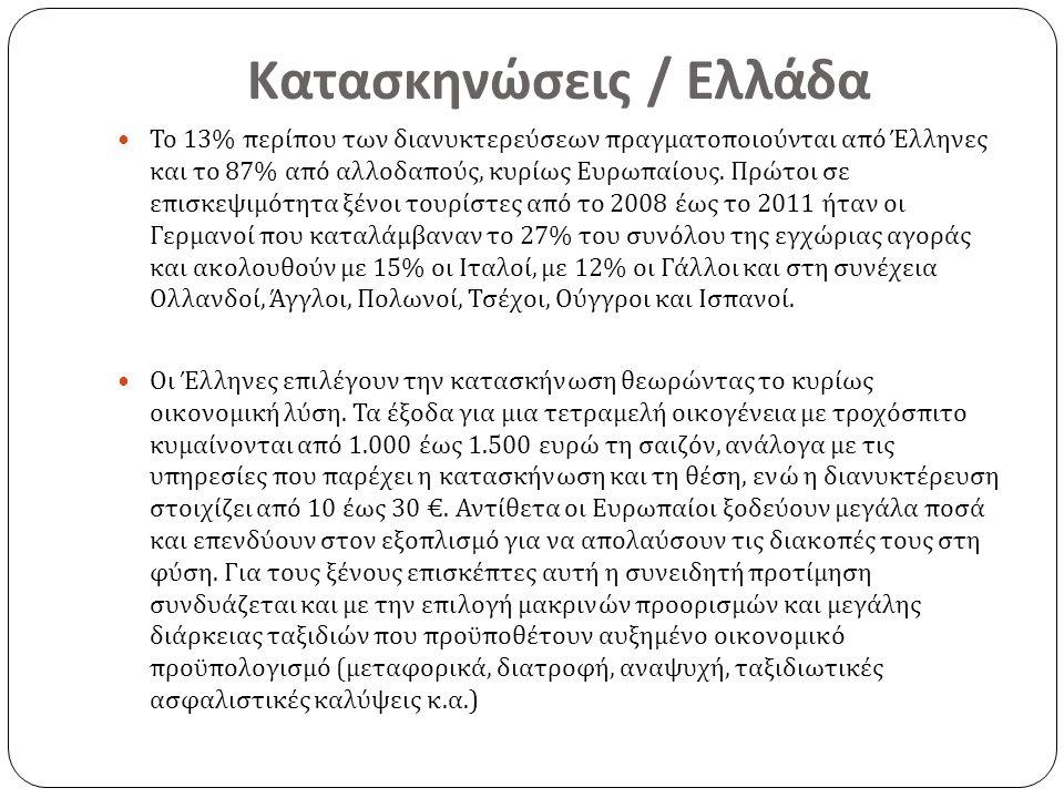 Κατασκηνώσεις / Ελλάδα Το 13% περίπου των διανυκτερεύσεων πραγματοποιούνται από Έλληνες και το 87% από αλλοδαπούς, κυρίως Ευρωπαίους. Πρώτοι σε επισκε