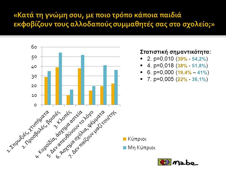 Στατιστική σημαντικότητα:  2. p=0,010 ( 39% - 54,2% )  4. p=0,018 ( 38% - 51,8% )  6. p=0,000 ( 19,4% – 41% )  7. p=0,005 ( 22% - 36,1% )