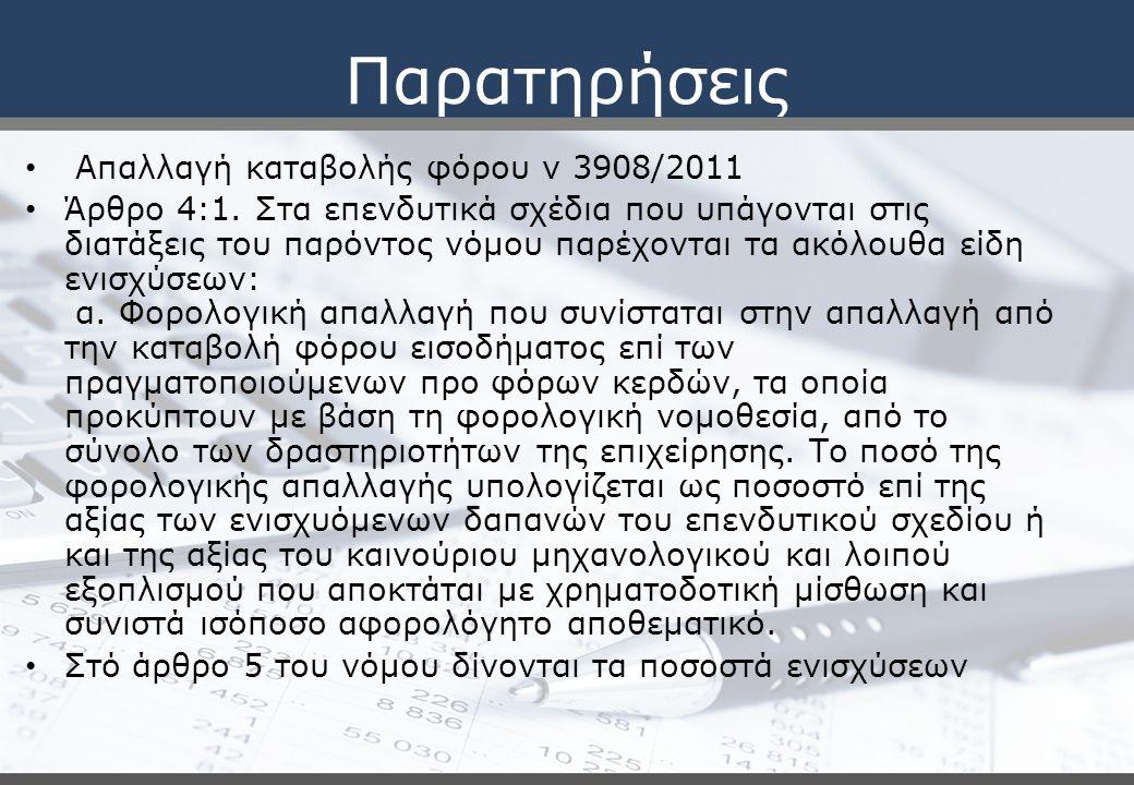 Παρατηρήσεις Ν 4046/2012 άρθρο 3 παρ 6 Το πιστωτικό υπόλοιπο που προκύπτει από τις δηλώσεις φορολογίας εισοδήματος οικονομικού έτους 2011 και μετά των τραπεζών, ανεξάρτητα από τη νομική μορφή που λειτουργούν στην Ελλάδα, κατά το μέρος που οφείλεται σε φόρο που έχει παρακρατηθεί επί τόκων ομολόγων ή εντόκων γραμματίων του Ελληνικού Δημοσίου και ομολόγων ημεδαπών επιχειρήσεων, με την εγγύηση του Ελληνικού Δημοσίου συμψηφίζεται με το φόρο εισοδήματος διαδοχικώς στα πέντε (5) επόμενα οικονομικά έτη από τη δημιουργία του πιστωτικού υπολοίπου, κατά το υπόλοιπο που απομένει κάθε φορά.