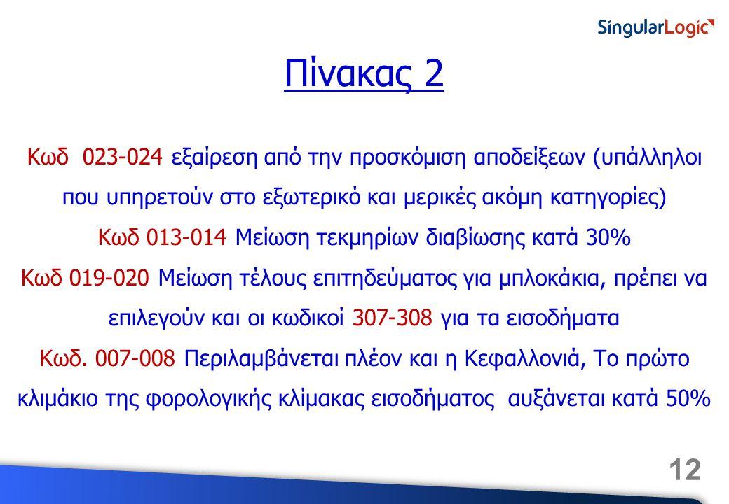 12 Κωδ 023-024 εξαίρεση από την προσκόμιση αποδείξεων (υπάλληλοι που υπηρετούν στο εξωτερικό και μερικές ακόμη κατηγορίες) Κωδ 013-014 Μείωση τεκμηρίων διαβίωσης κατά 30% Κωδ 019-020 Μείωση τέλους επιτηδεύματος για μπλοκάκια, πρέπει να επιλεγούν και οι κωδικοί 307-308 για τα εισοδήματα Κωδ.