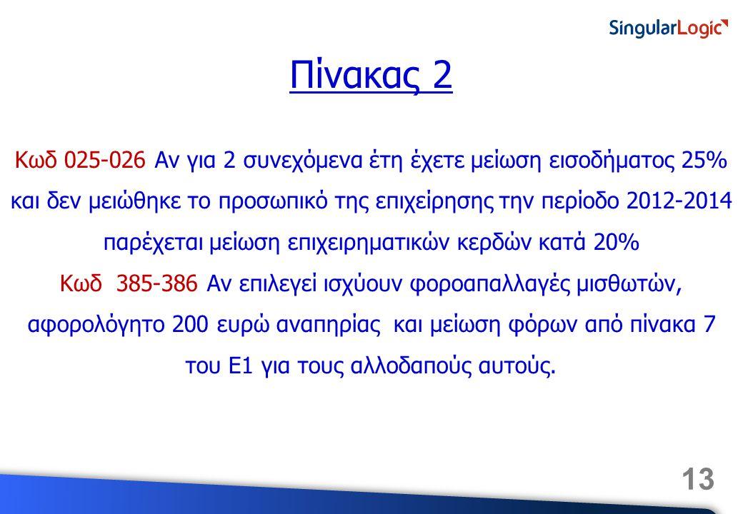 13 Πίνακας 2 Κωδ 025-026 Αν για 2 συνεχόμενα έτη έχετε μείωση εισοδήματος 25% και δεν μειώθηκε το προσωπικό της επιχείρησης την περίοδο 2012-2014 παρέχεται μείωση επιχειρηματικών κερδών κατά 20% Κωδ 385-386 Αν επιλεγεί ισχύουν φοροαπαλλαγές μισθωτών, αφορολόγητο 200 ευρώ αναπηρίας και μείωση φόρων από πίνακα 7 του Ε1 για τους αλλοδαπούς αυτούς.