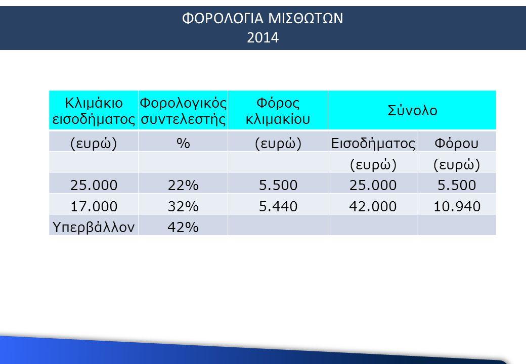 ΦΟΡΟΛΟΓΙΑ ΜΙΣΘΩΤΩΝ 2014 Κλιμάκιο εισοδήματος Φορολογικός συντελεστής Φόρος κλιμακίου Σύνολο (ευρώ)% ΕισοδήματοςΦόρου (ευρώ) 25.00022%5.50025.0005.500