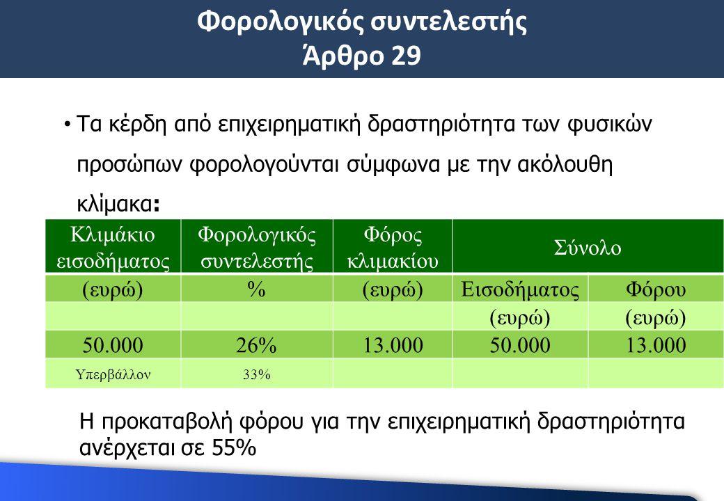 Φορολογικός συντελεστής Άρθρο 29 Τα κέρδη από επιχειρηματική δραστηριότητα των φυσικών προσώπων φορολογούνται σύμφωνα με την ακόλουθη κλίμακα: Κλιμάκιο εισοδήματος Φορολογικός συντελεστής Φόρος κλιμακίου Σύνολο (ευρώ)% ΕισοδήματοςΦόρου (ευρώ) 50.00026%13.00050.00013.000 Υπερβάλλον33% Η προκαταβολή φόρου για την επιχειρηματική δραστηριότητα ανέρχεται σε 55%