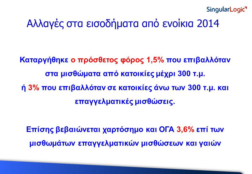 Καταργήθηκε ο πρόσθετος φόρος 1,5% που επιβαλλόταν στα μισθώματα από κατοικίες μέχρι 300 τ.μ.