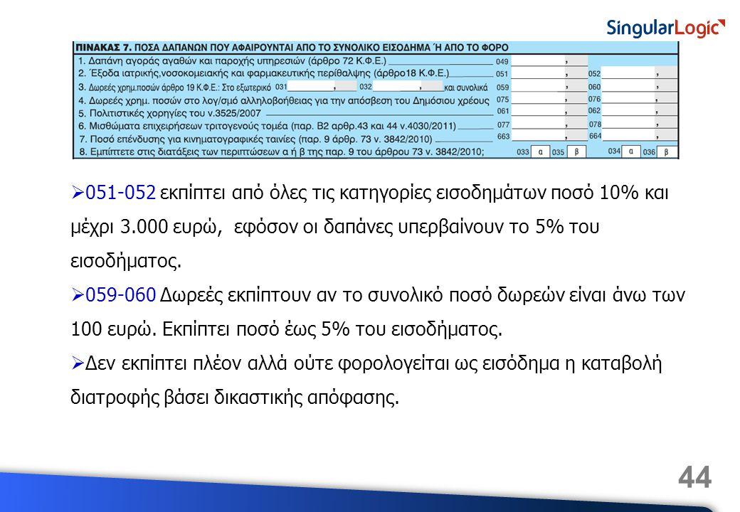 44  051-052 εκπίπτει από όλες τις κατηγορίες εισοδημάτων ποσό 10% και μέχρι 3.000 ευρώ, εφόσον οι δαπάνες υπερβαίνουν το 5% του εισοδήματος.  059-06