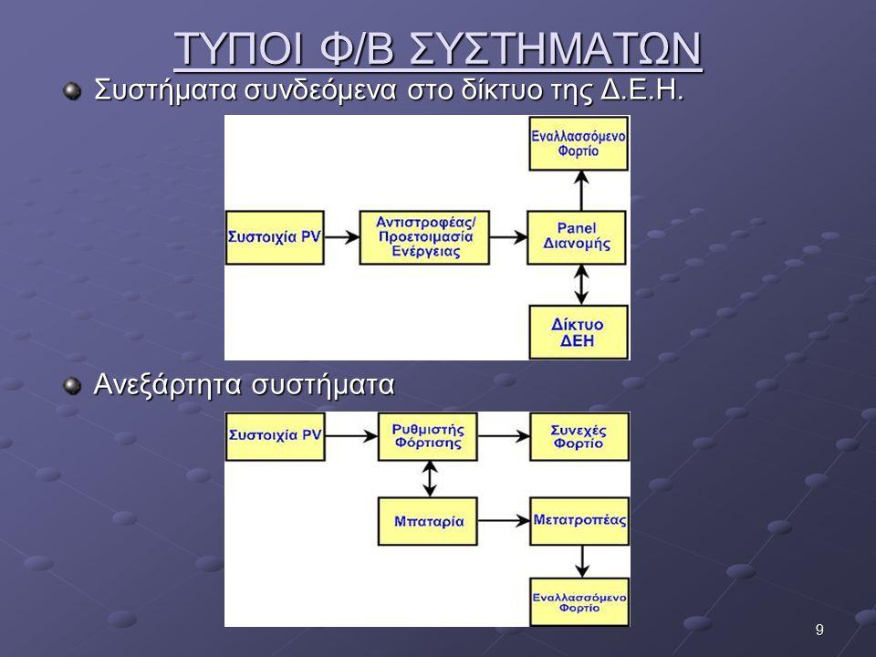 9 ΤΥΠΟΙ Φ/Β ΣΥΣΤΗΜΑΤΩΝ Συστήματα συνδεόμενα στο δίκτυο της Δ.Ε.Η. Ανεξάρτητα συστήματα