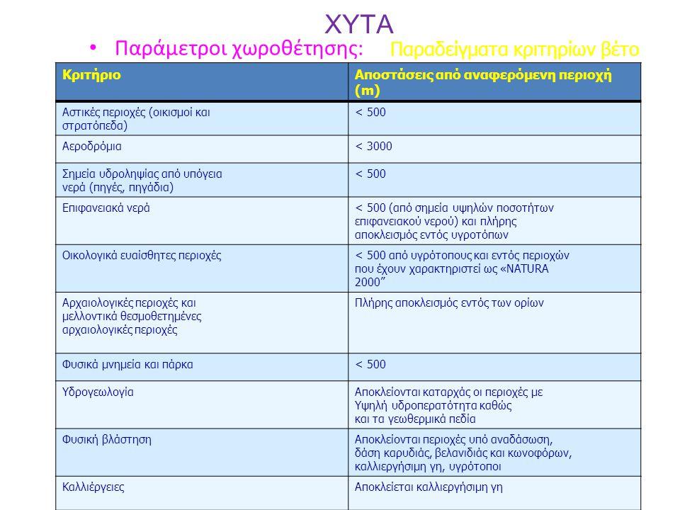 XYTA Παράμετροι χωροθέτησης: Παραδείγματα κριτηρίων βέτο ΚριτήριοΑποστάσεις από αναφερόμενη περιοχή (m) Αστικές περιοχές (οικισμοί και στρατόπεδα) < 5