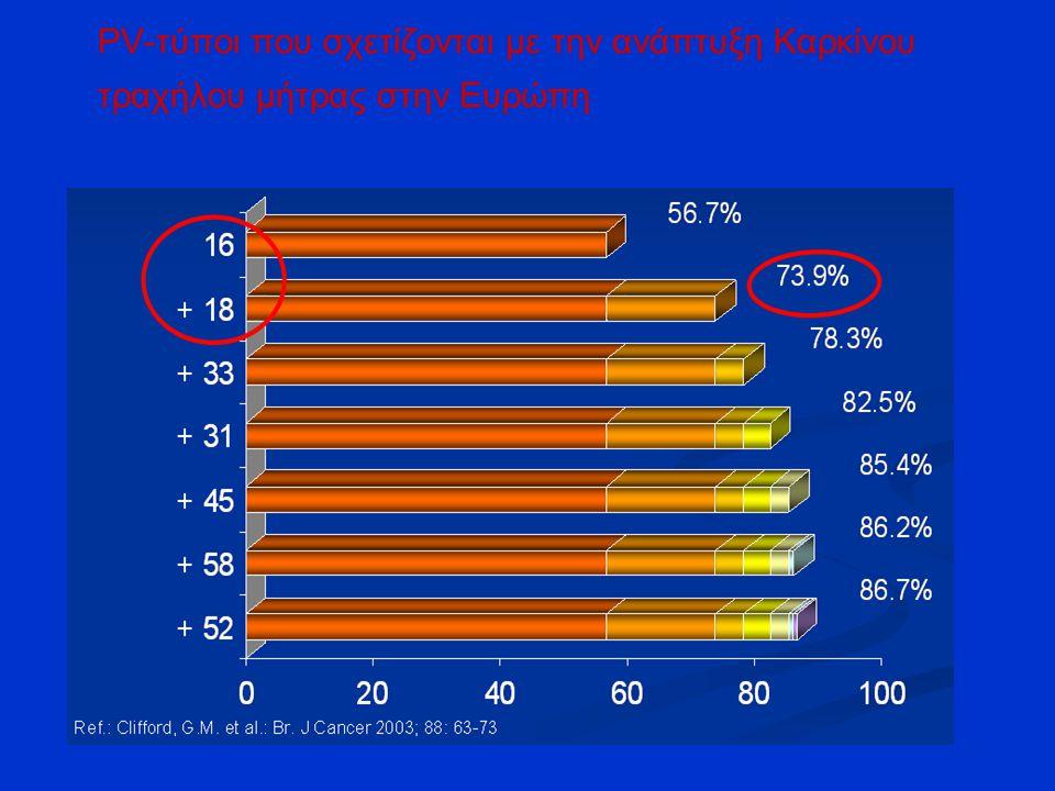 PV-τύποι που σχετίζονται με την ανάπτυξη Καρκίνου τραχήλου μήτρας στην Ευρώπη