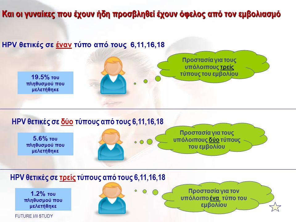 19.5% του πληθυσμού που μελετήθηκε HPV θετικές σε έναν τύπο από τους 6,11,16,18 HPV θετικές σε δύο τύπους από τους 6,11,16,18 5.6% του πληθυσμού που μ