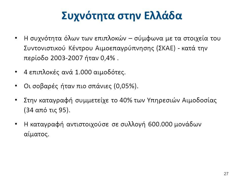 27 Συχνότητα στην Ελλάδα Η συχνότητα όλων των επιπλοκών – σύμφωνα με τα στοιχεία του Συντονιστικού Κέντρου Αιμοεπαγρύπνησης (ΣΚΑΕ) - κατά την περίοδο