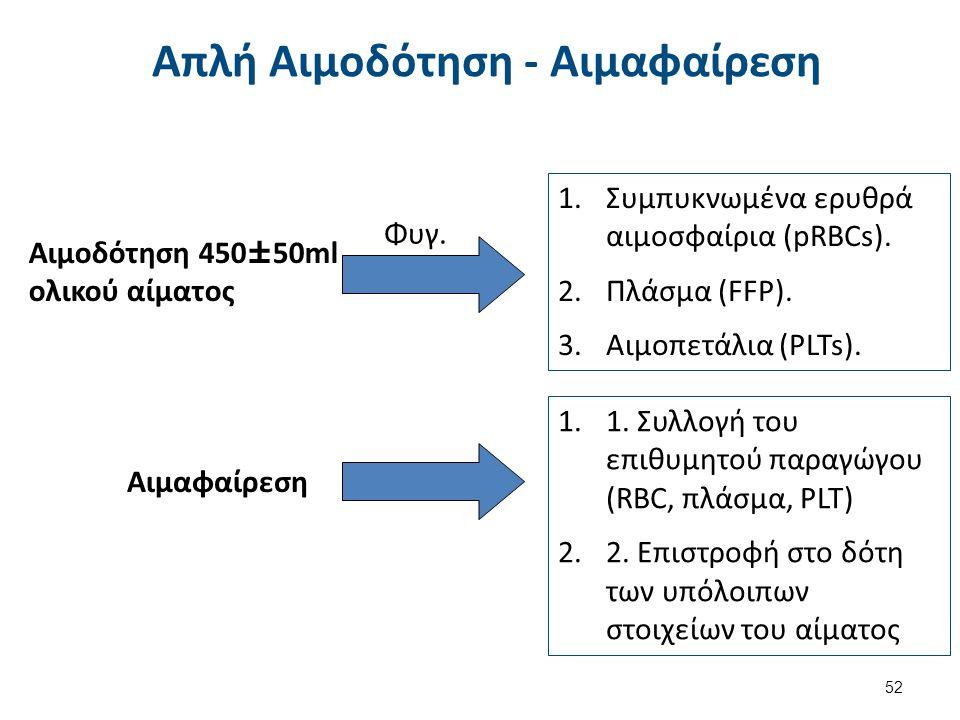 Απλή Αιμοδότηση - Αιμαφαίρεση 52 1.Συμπυκνωμένα ερυθρά αιμοσφαίρια (pRBCs). 2.Πλάσμα (FFP). 3.Αιμοπετάλια (PLTs). Αιμoδότηση 450±50ml ολικού αίματος Φ