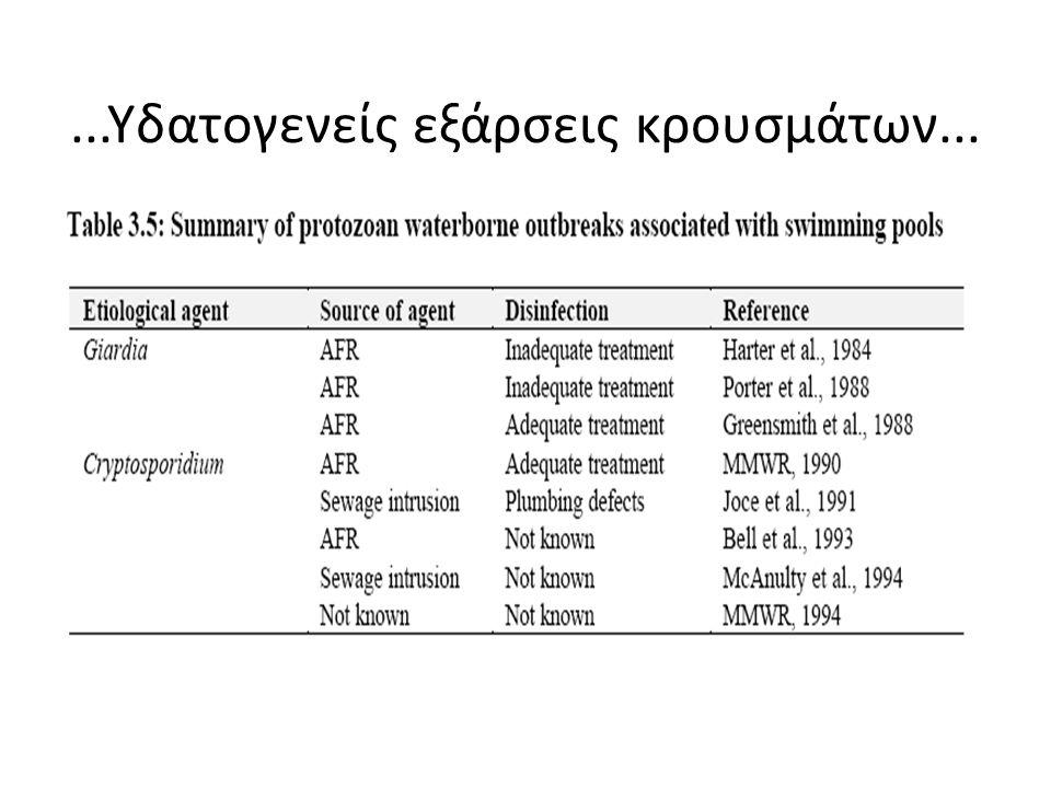 Οργανισμοί που απομονώθηκαν σε κολυμβητικές δεξαμενές και spa
